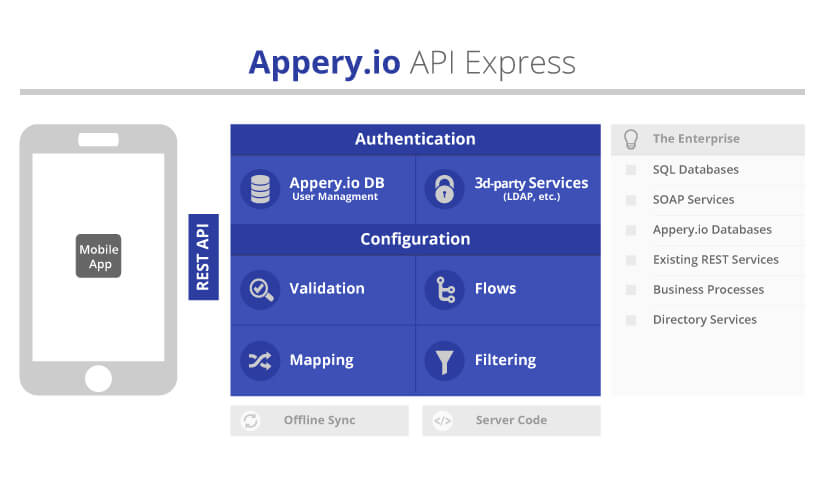 API Express Diagramm