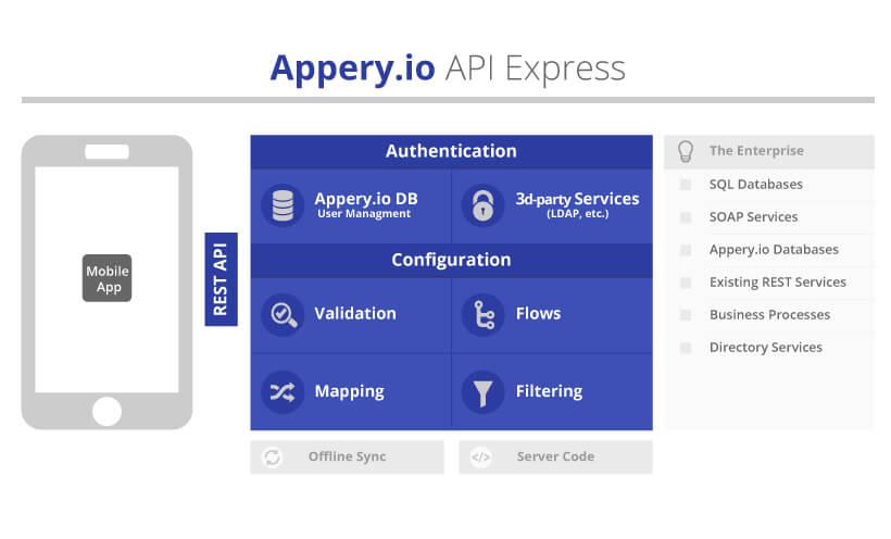 API Express Diagramm